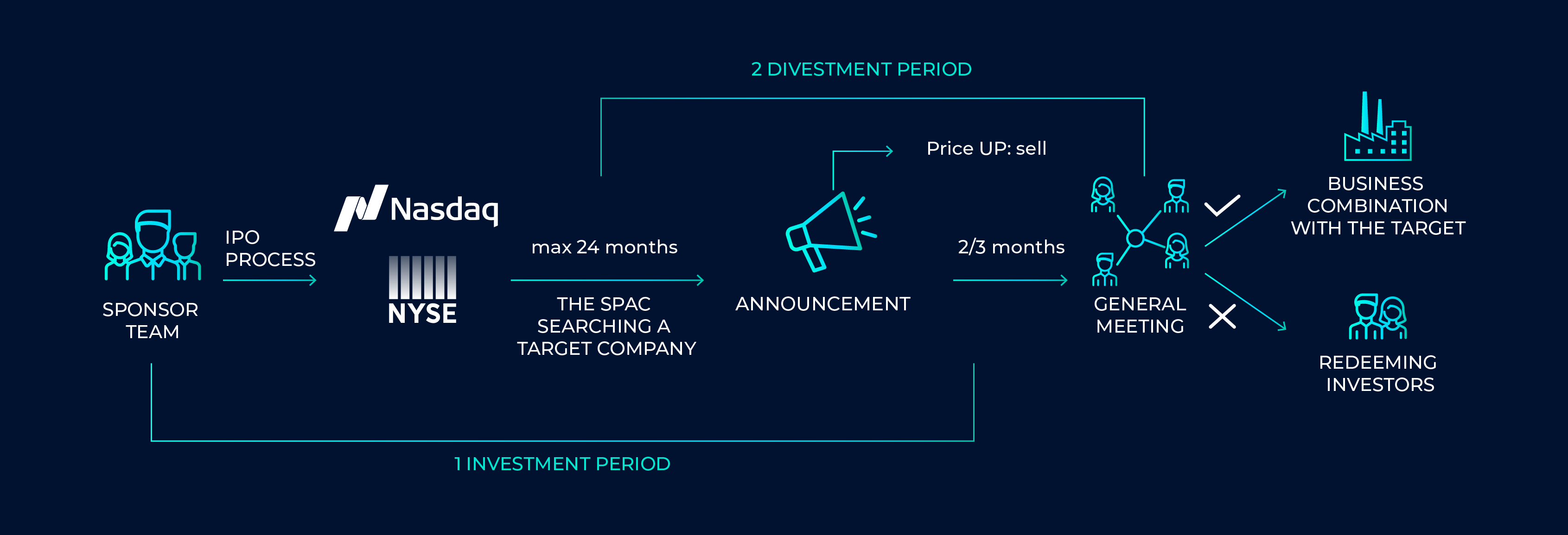 fund strategy